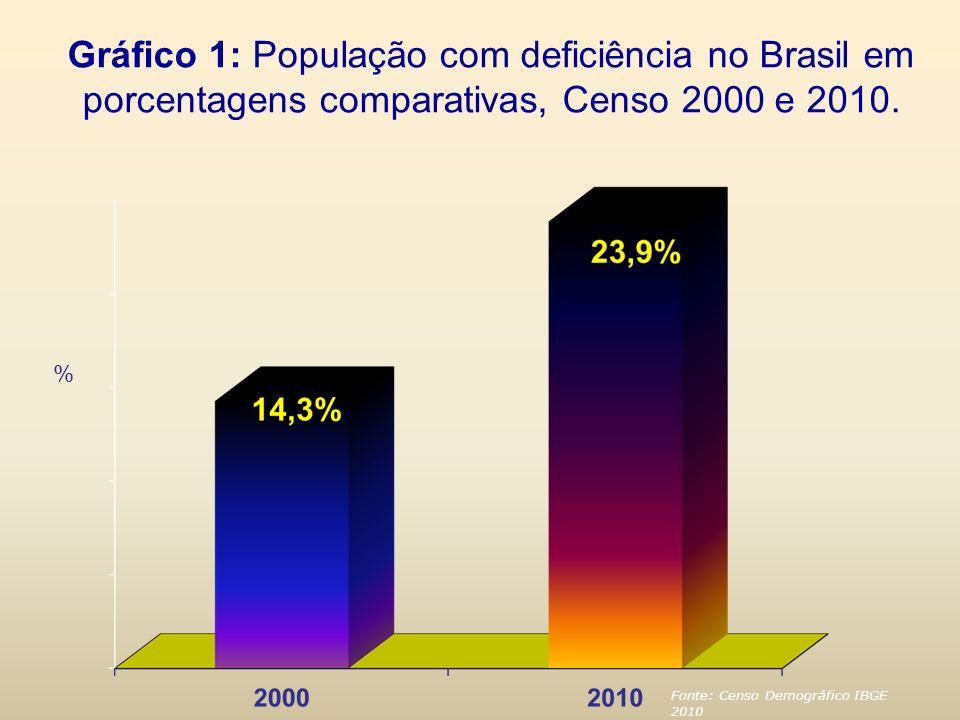 Gráfico 1: População com deficiência no Brasil em porcentagens comparativas, Censo 2000 e 2010.