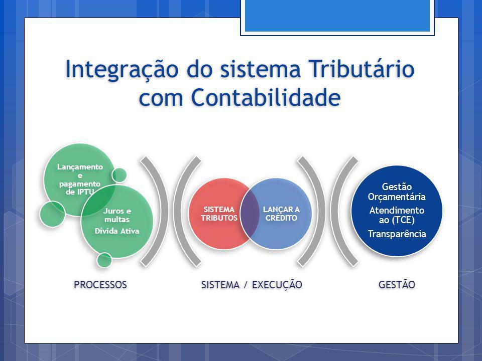Integração do sistema Tributário com Contabilidade