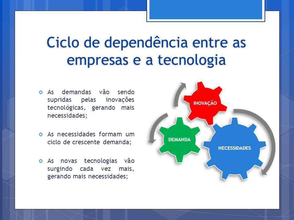 Ciclo de dependência entre as empresas e a tecnologia