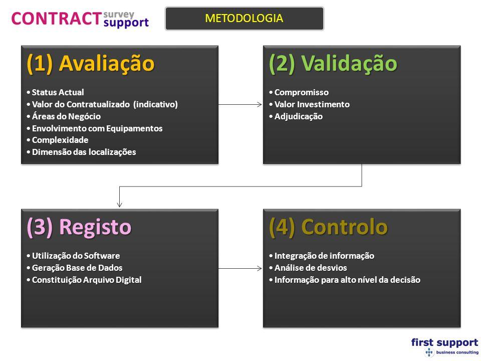 (1) Avaliação (2) Validação (3) Registo (4) Controlo METODOLOGIA