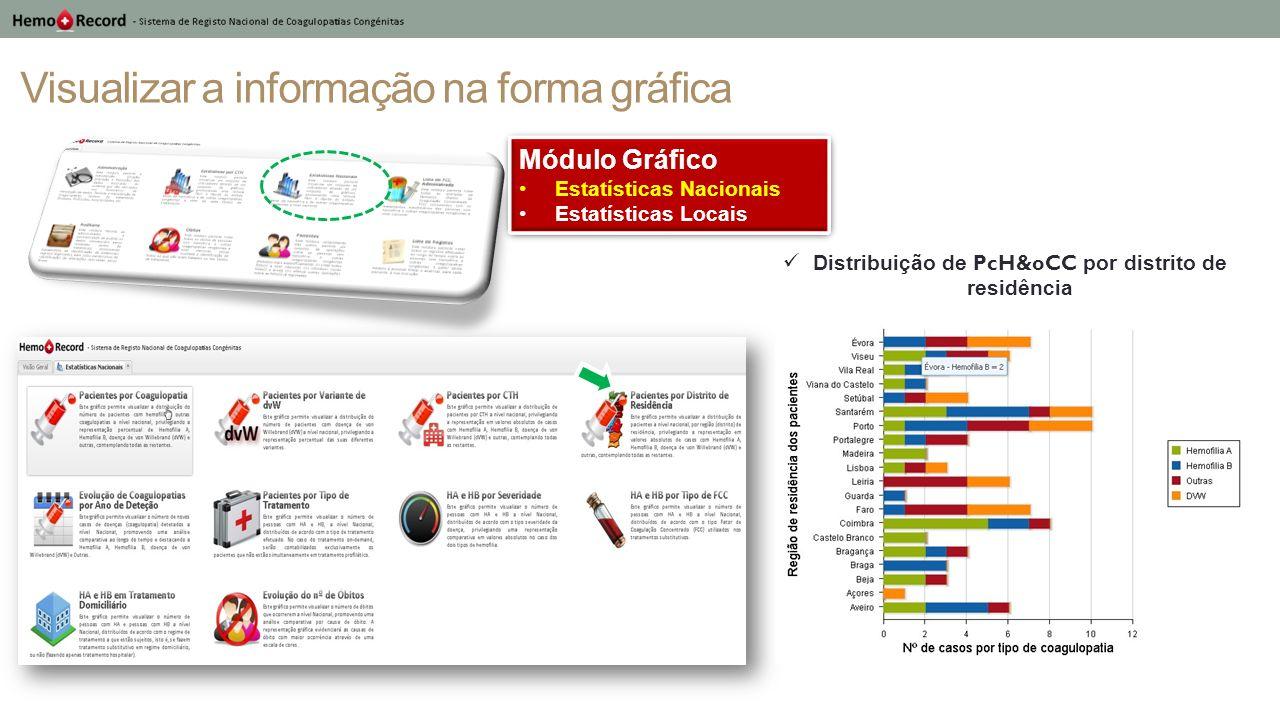Visualizar a informação na forma gráfica