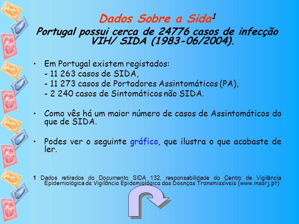Dados Sobre a Sida1 Portugal possui cerca de 24776 casos de infecção VIH/ SIDA (1983-06/2004). Em Portugal existem registados: