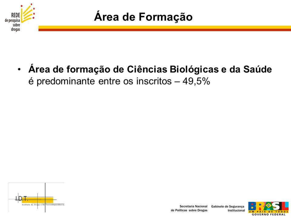 Área de Formação Área de formação de Ciências Biológicas e da Saúde é predominante entre os inscritos – 49,5%
