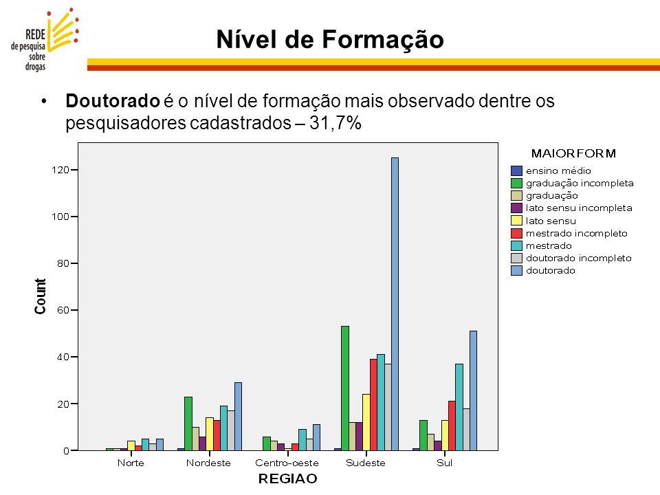Nível de Formação Doutorado é o nível de formação mais observado dentre os pesquisadores cadastrados – 31,7%