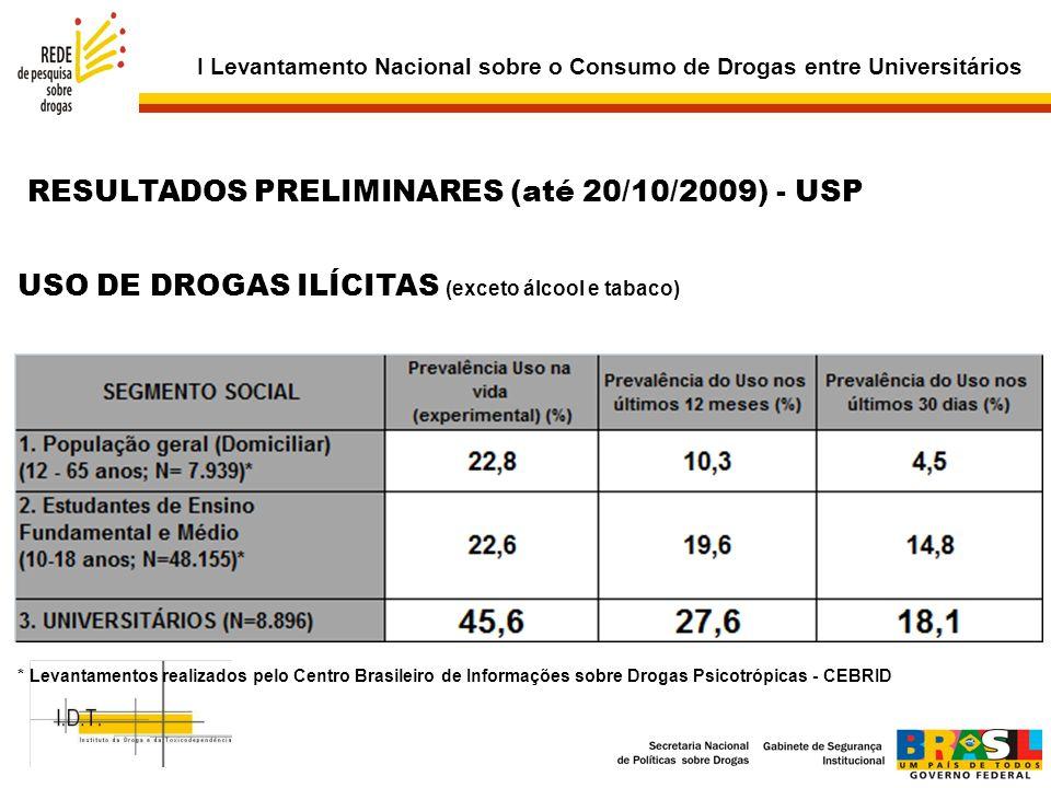 USO DE DROGAS ILÍCITAS (exceto álcool e tabaco)
