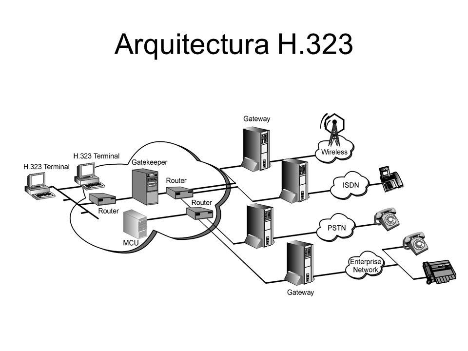 Arquitectura H.323