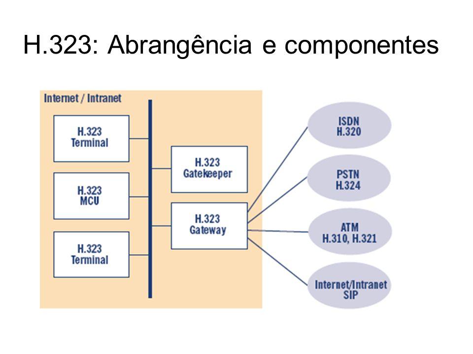 H.323: Abrangência e componentes