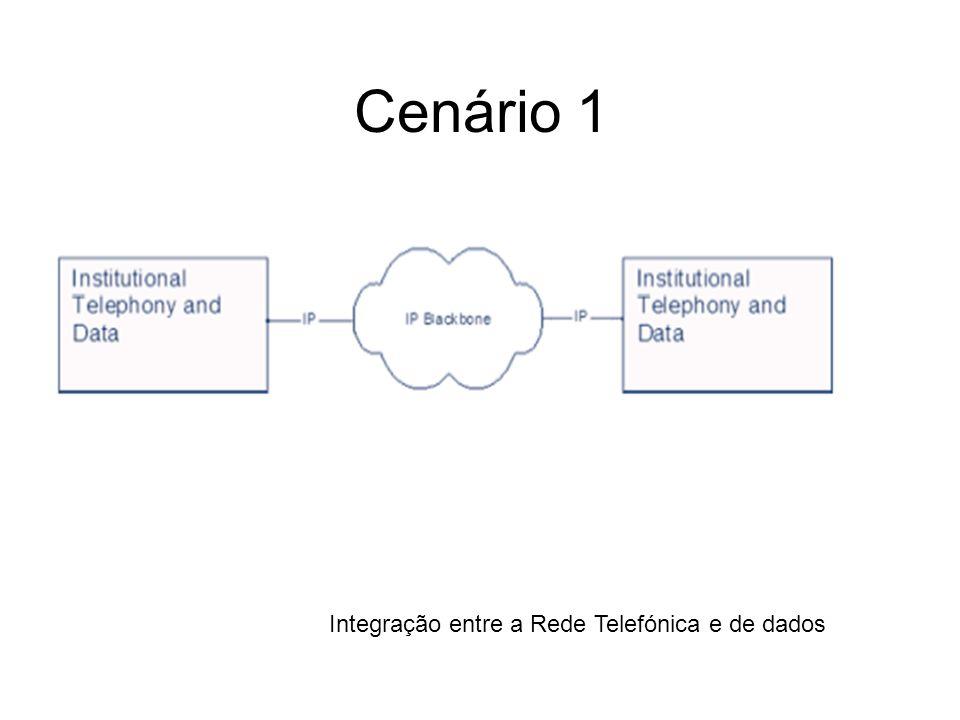Cenário 1 Integração entre a Rede Telefónica e de dados