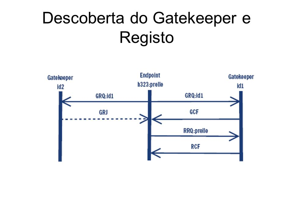 Descoberta do Gatekeeper e Registo