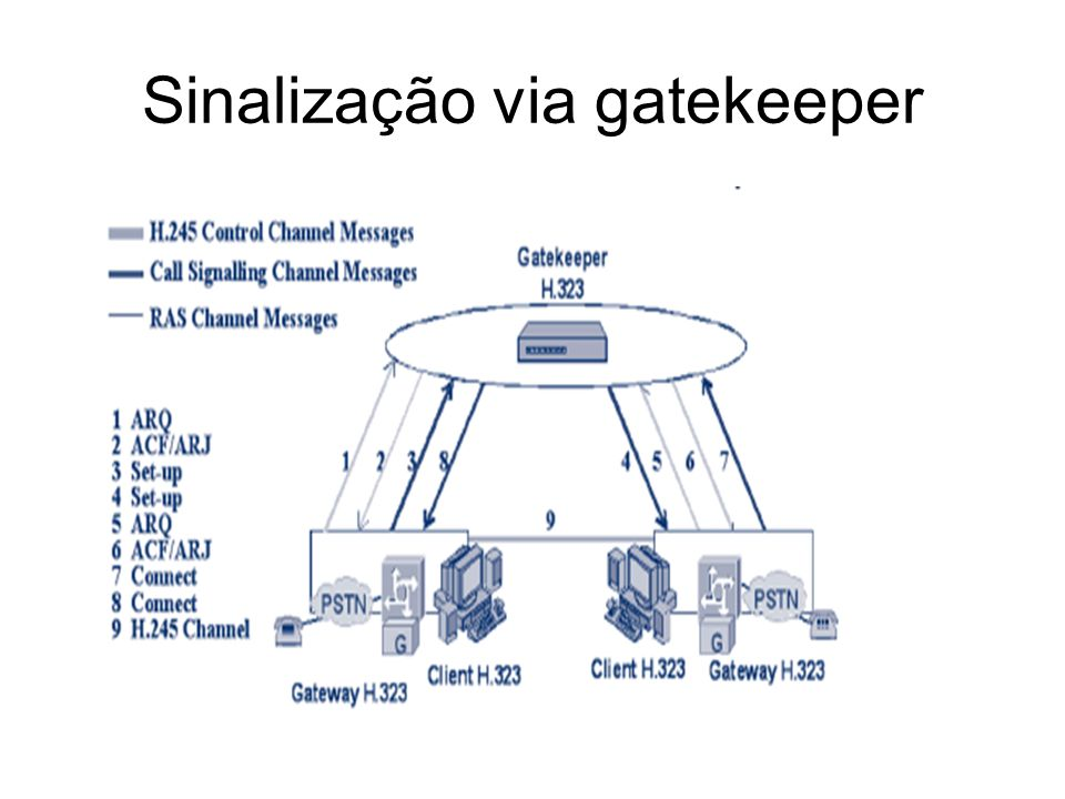 Sinalização via gatekeeper
