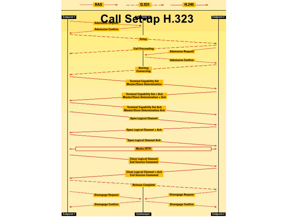 Call Set-up H.323 http://www.protocols.com/pbook/VoIPFamily.htm