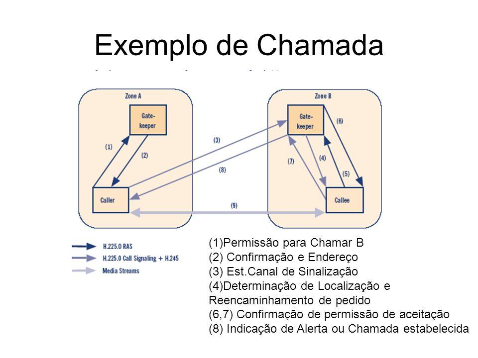 Exemplo de Chamada (1)Permissão para Chamar B