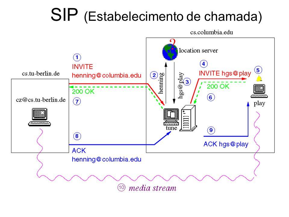 SIP (Estabelecimento de chamada)