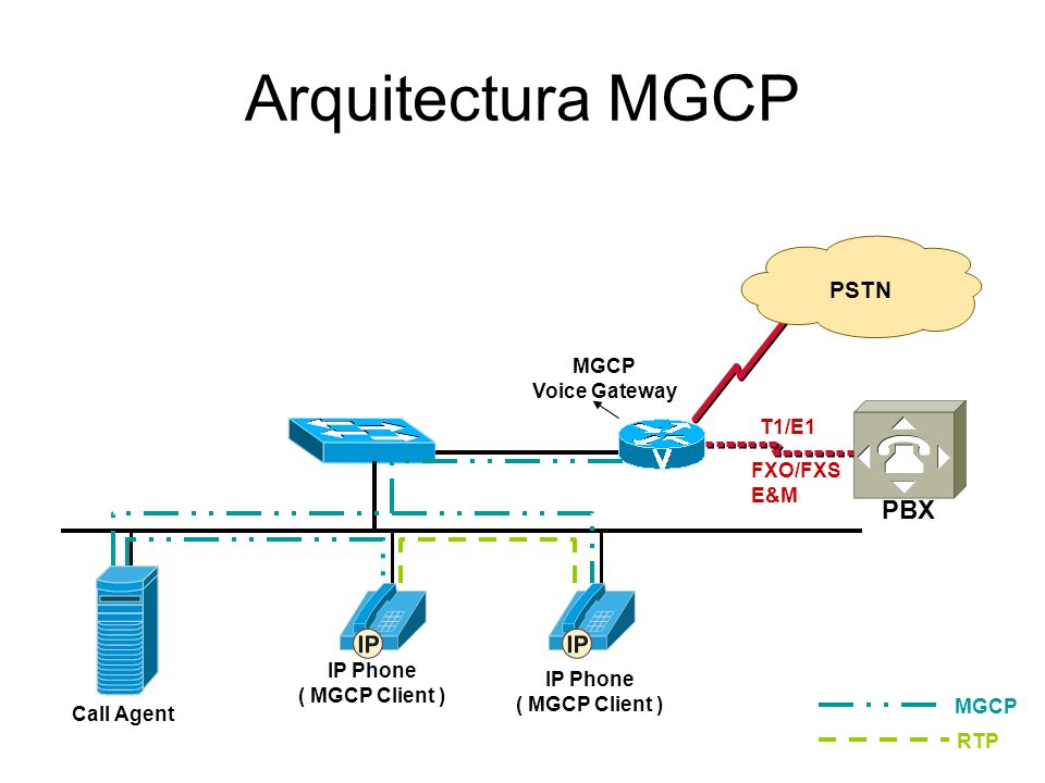 Arquitectura MGCP PBX PSTN MGCP Voice Gateway T1/E1 FXO/FXS E&M