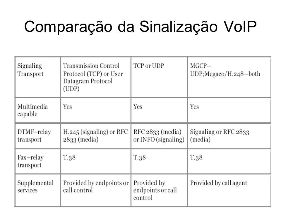 Comparação da Sinalização VoIP