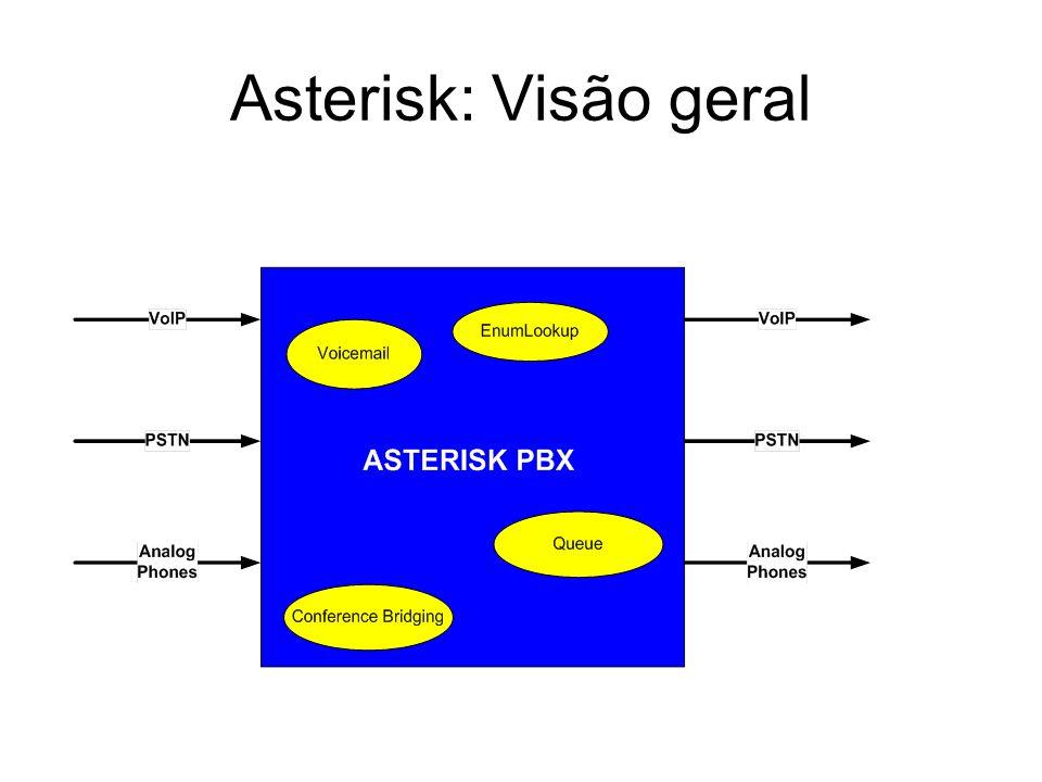 Asterisk: Visão geral