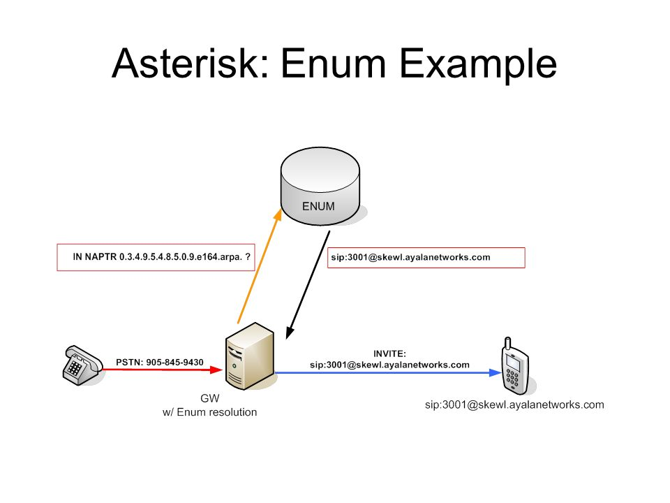 Asterisk: Enum Example