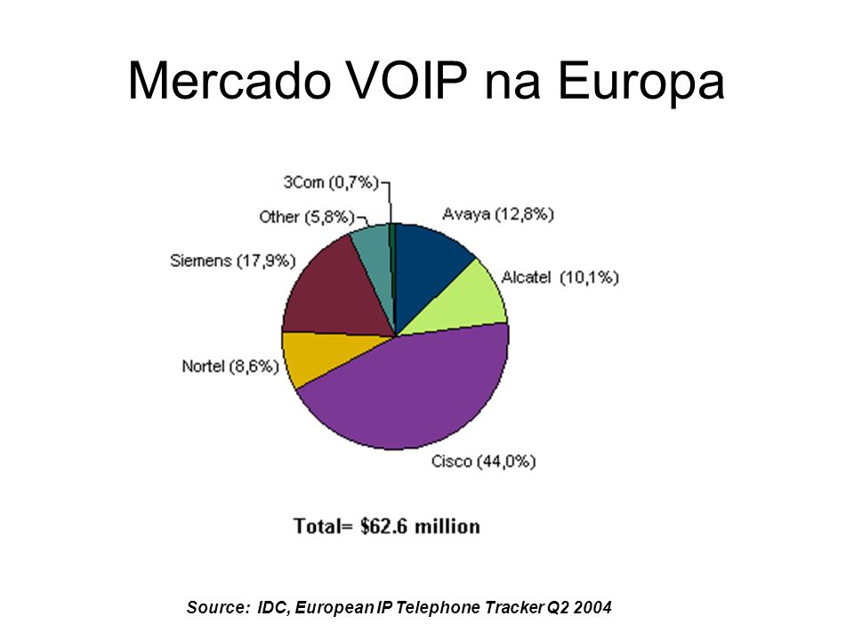 Mercado VOIP na Europa Source: IDC, European IP Telephone Tracker Q2 2004