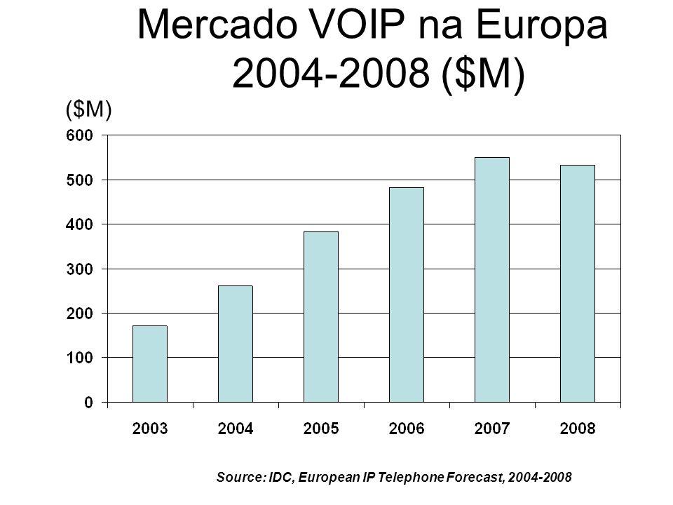 Mercado VOIP na Europa 2004-2008 ($M)