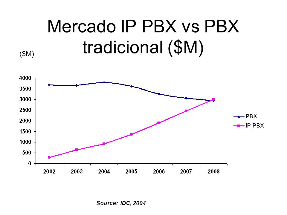 Mercado IP PBX vs PBX tradicional ($M)