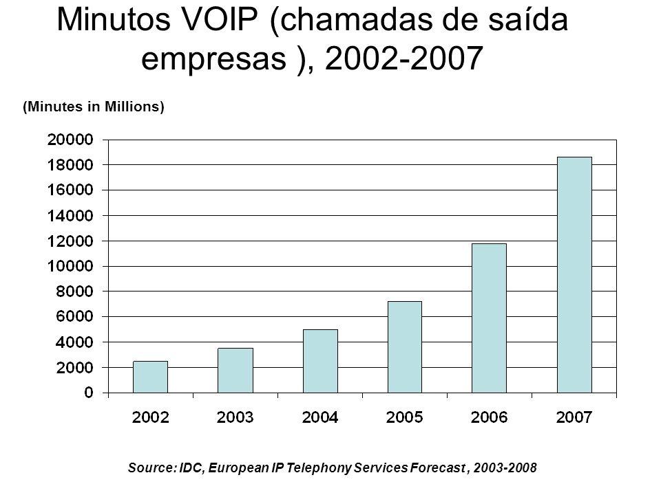 Minutos VOIP (chamadas de saída empresas ), 2002-2007