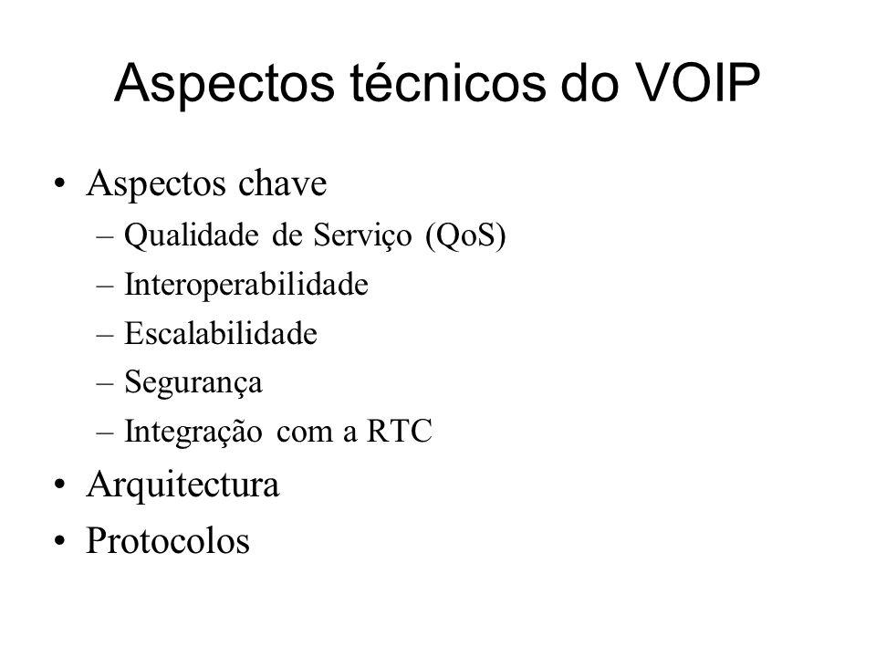Aspectos técnicos do VOIP