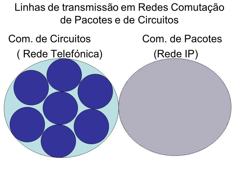 Linhas de transmissão em Redes Comutação de Pacotes e de Circuitos