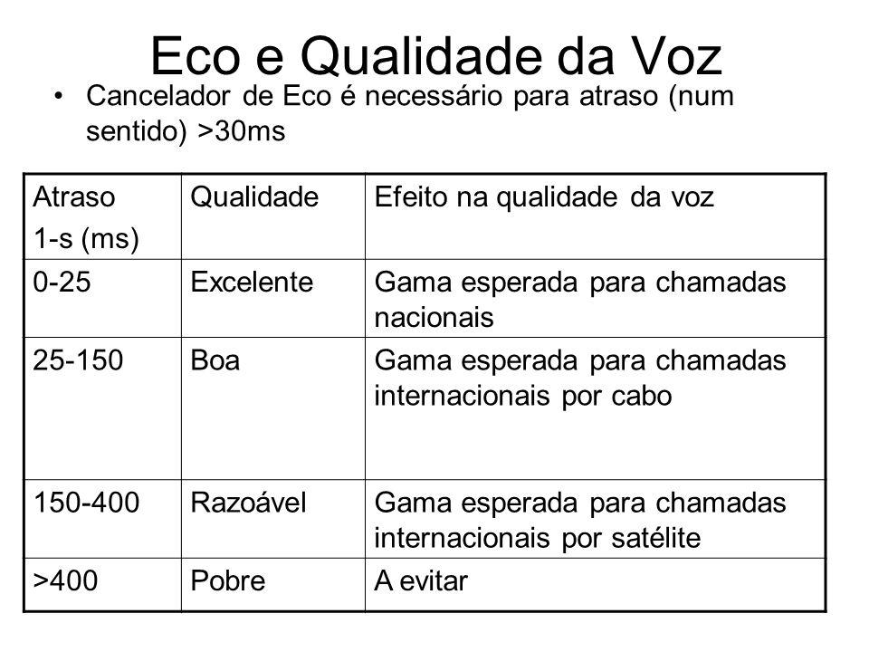 Eco e Qualidade da Voz Cancelador de Eco é necessário para atraso (num sentido) >30ms. Atraso. 1-s (ms)
