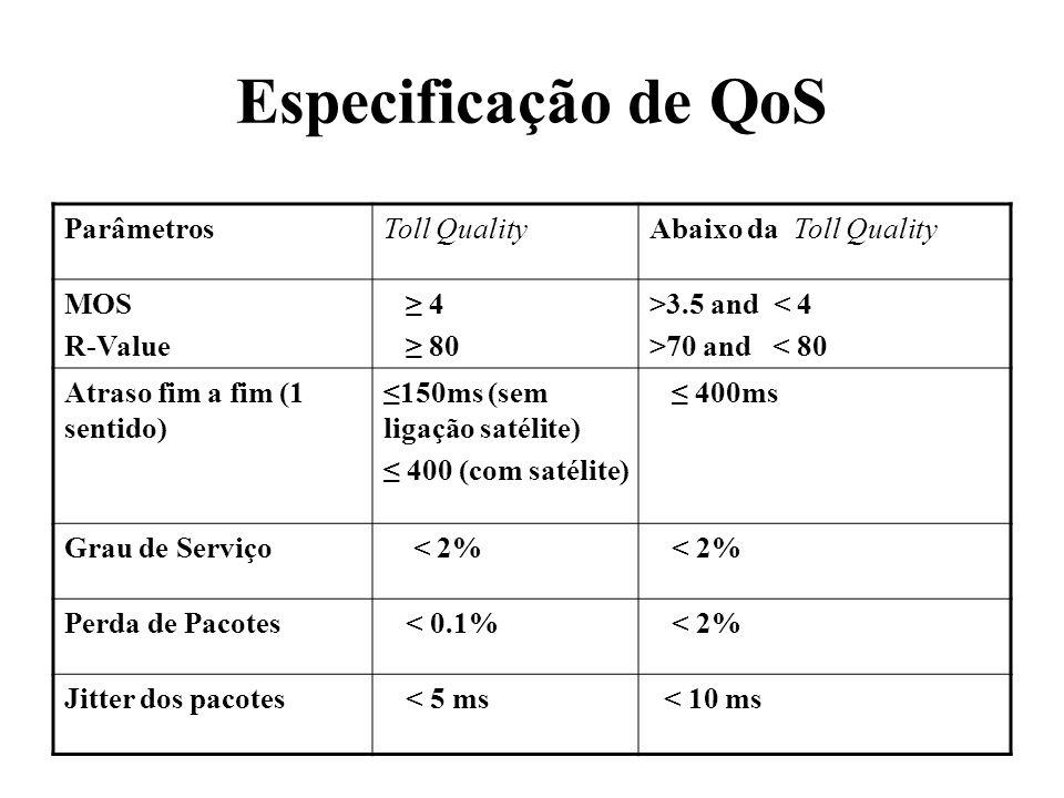 Especificação de QoS Parâmetros Toll Quality Abaixo da Toll Quality