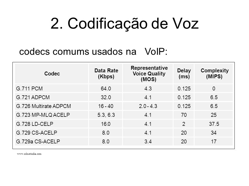 2. Codificação de Voz codecs comums usados na VoIP: Codec Data Rate