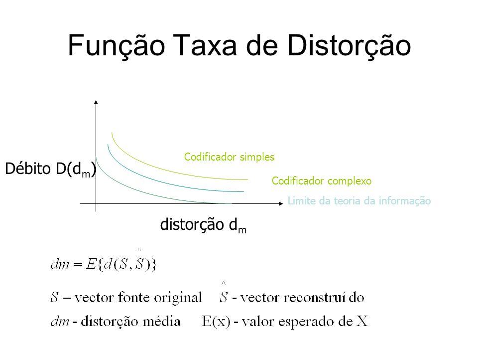 Função Taxa de Distorção