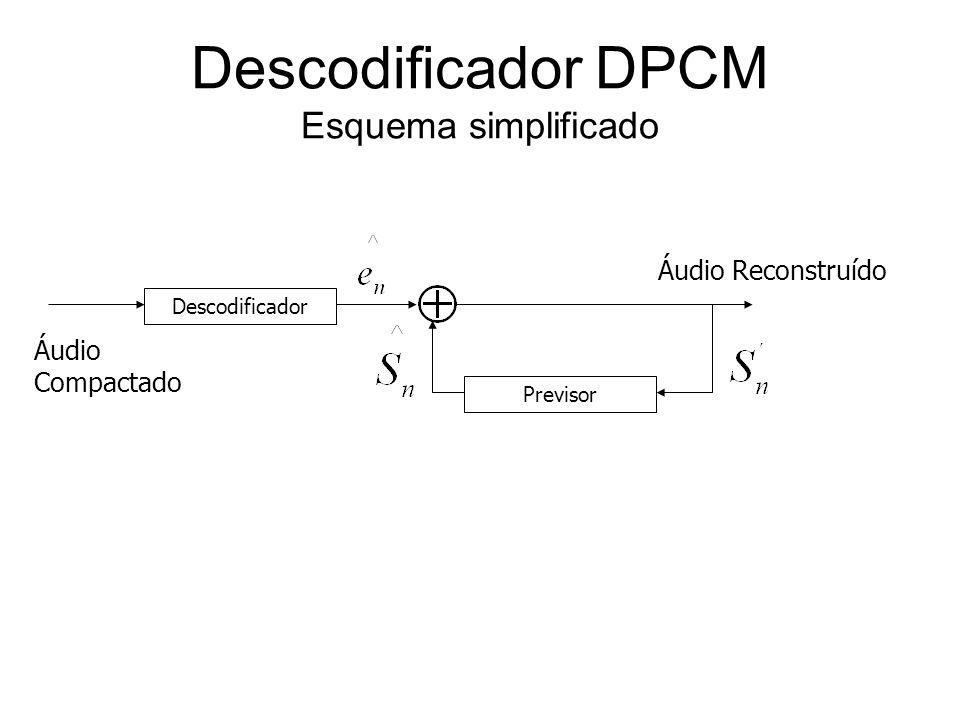 Descodificador DPCM Esquema simplificado