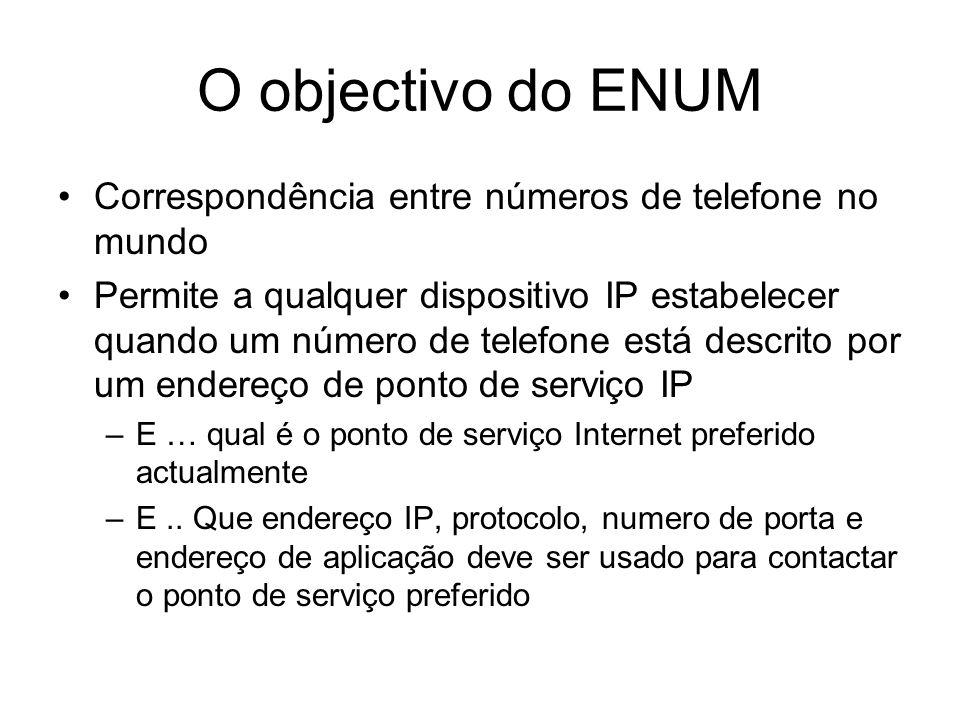 O objectivo do ENUM Correspondência entre números de telefone no mundo