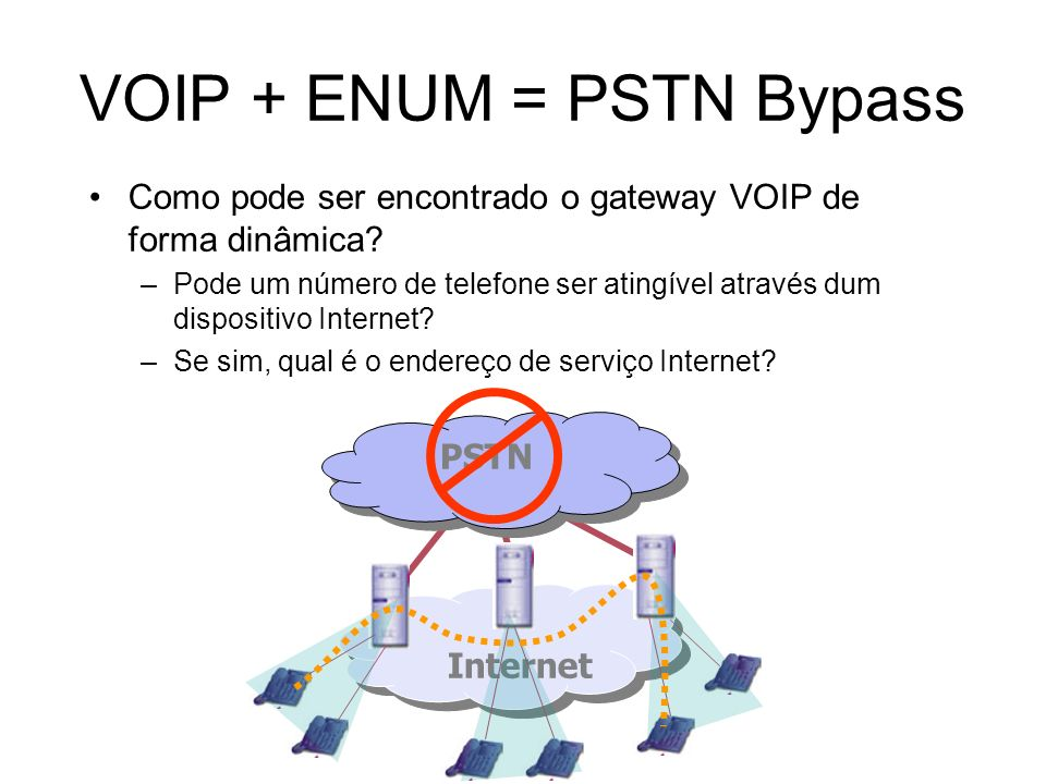 VOIP + ENUM = PSTN Bypass