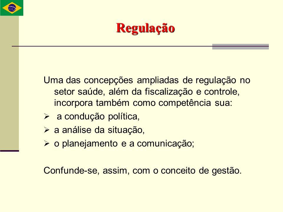 Regulação Uma das concepções ampliadas de regulação no setor saúde, além da fiscalização e controle, incorpora também como competência sua: