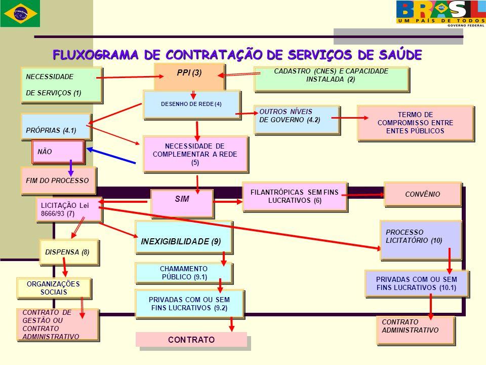 FLUXOGRAMA DE CONTRATAÇÃO DE SERVIÇOS DE SAÚDE