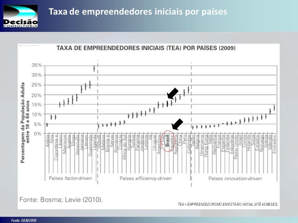 Taxa de empreendedores iniciais por países