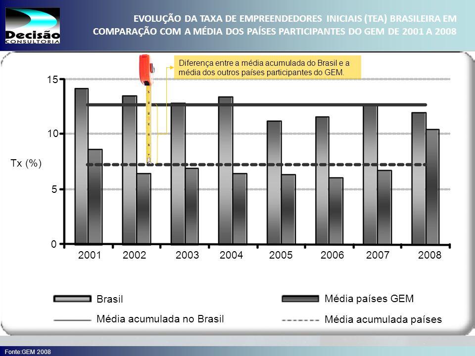 EVOLUÇÃO DA TAXA DE EMPREENDEDORES INICIAIS (TEA) BRASILEIRA EM