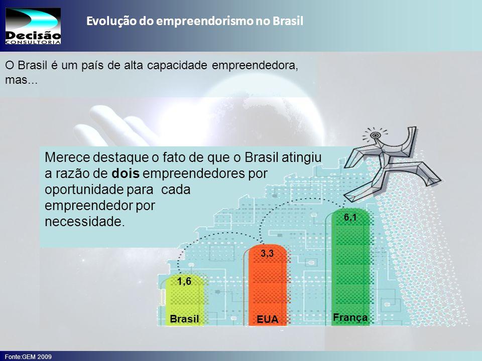 Evolução do empreendorismo no Brasil
