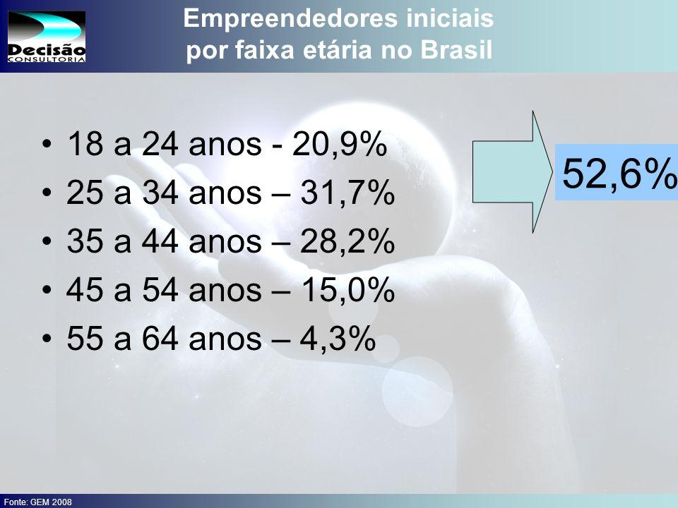 Empreendedores iniciais por faixa etária no Brasil