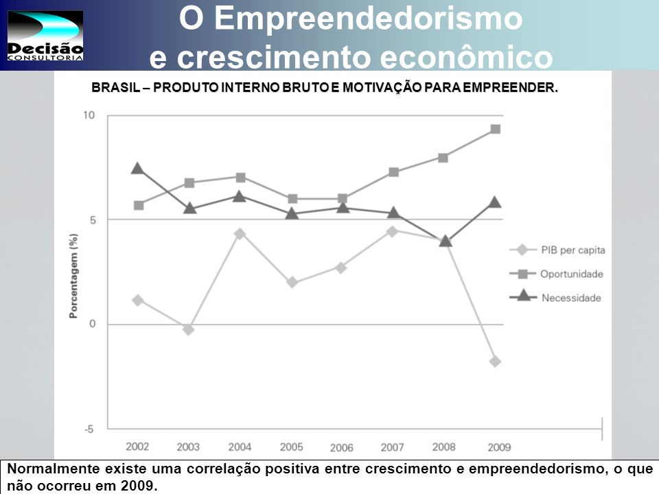 O Empreendedorismo e crescimento econômico