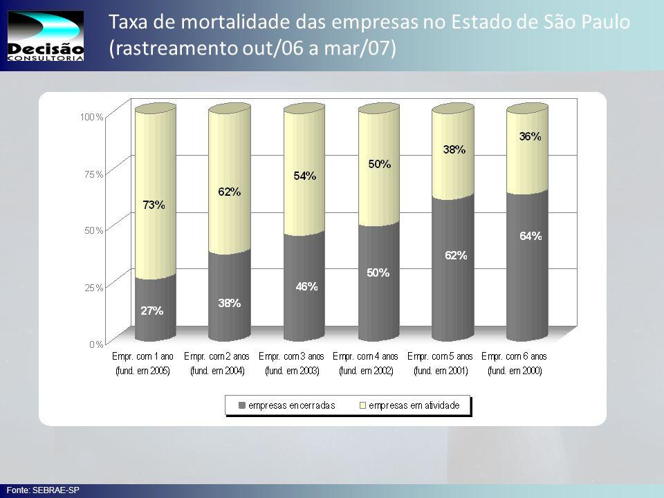 Taxa de mortalidade das empresas no Estado de São Paulo (rastreamento out/06 a mar/07)
