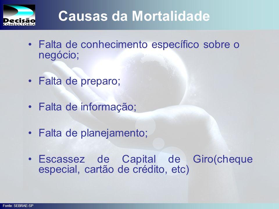 Causas da Mortalidade Falta de conhecimento específico sobre o negócio; Falta de preparo; Falta de informação;