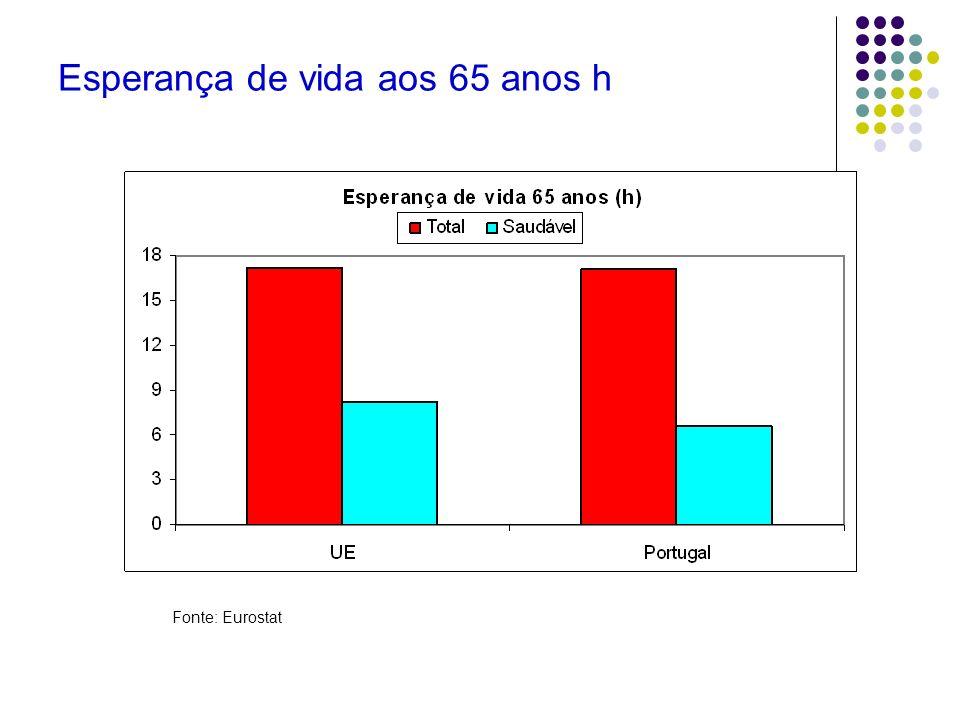 Esperança de vida aos 65 anos h