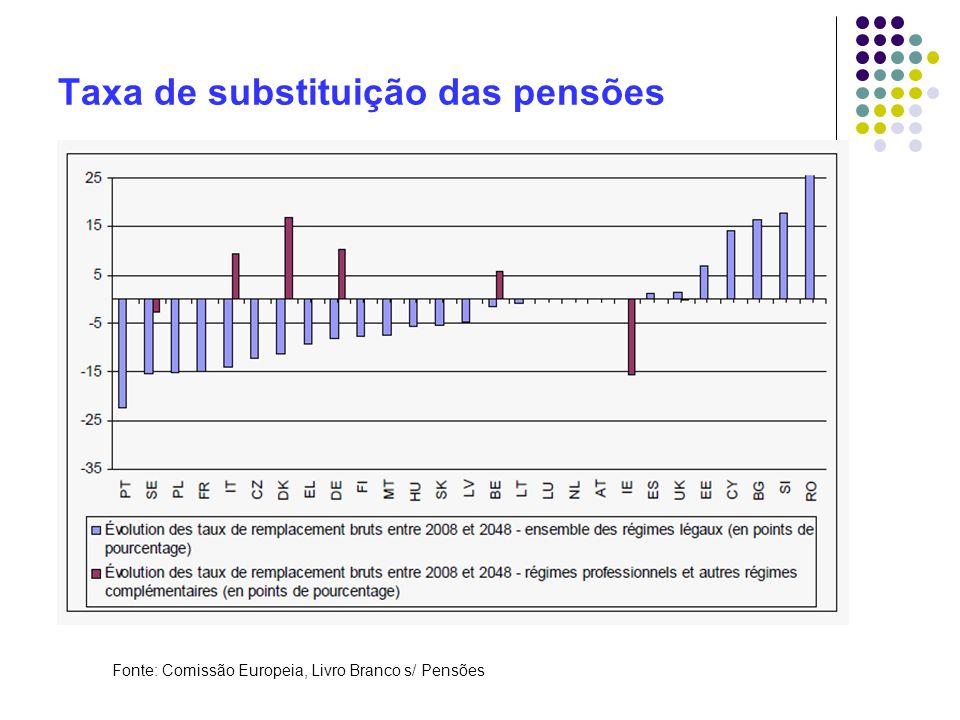 Taxa de substituição das pensões