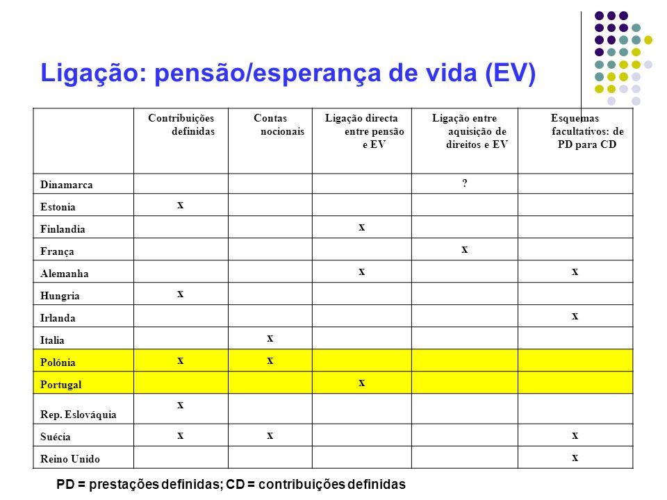 Ligação: pensão/esperança de vida (EV)