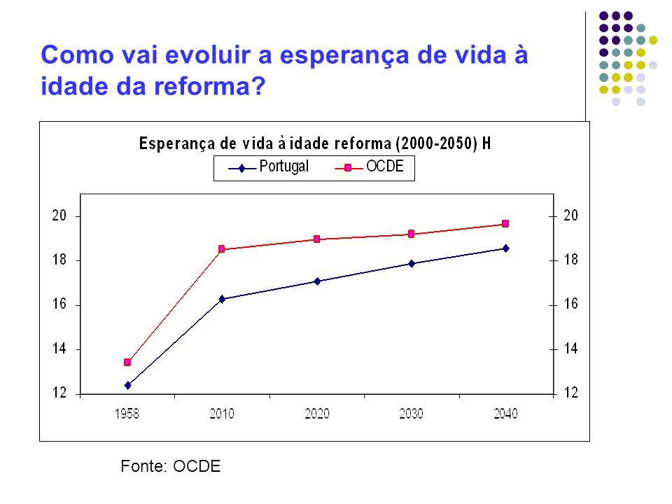 Como vai evoluir a esperança de vida à idade da reforma