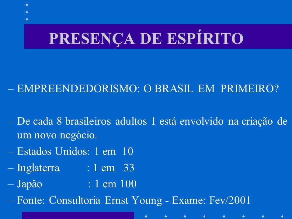 PRESENÇA DE ESPÍRITO EMPREENDEDORISMO: O BRASIL EM PRIMEIRO
