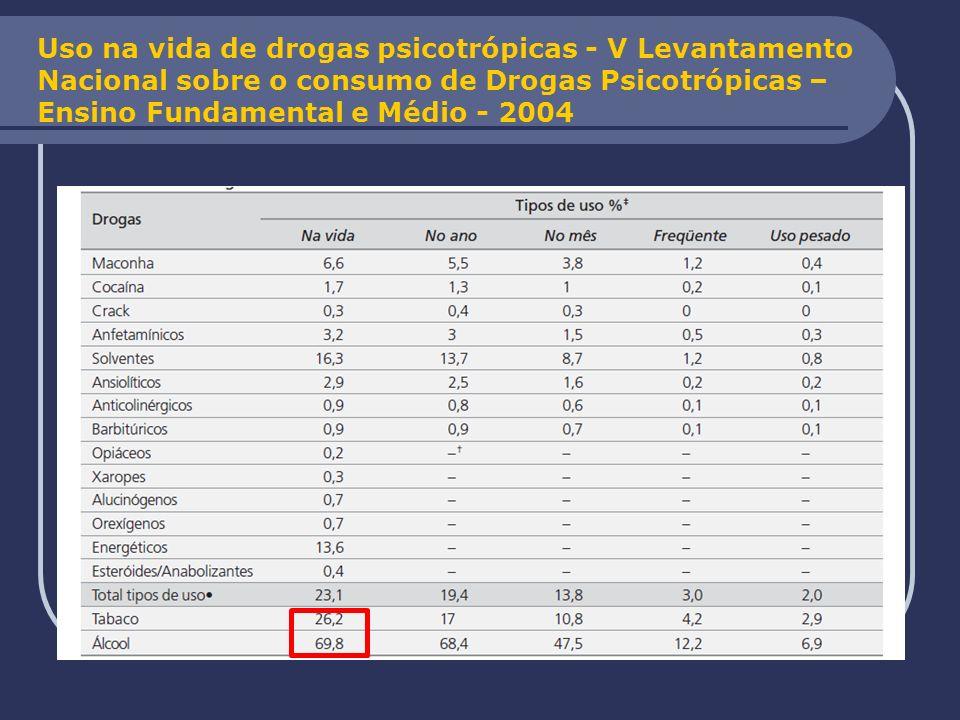Uso na vida de drogas psicotrópicas - V Levantamento Nacional sobre o consumo de Drogas Psicotrópicas –Ensino Fundamental e Médio - 2004