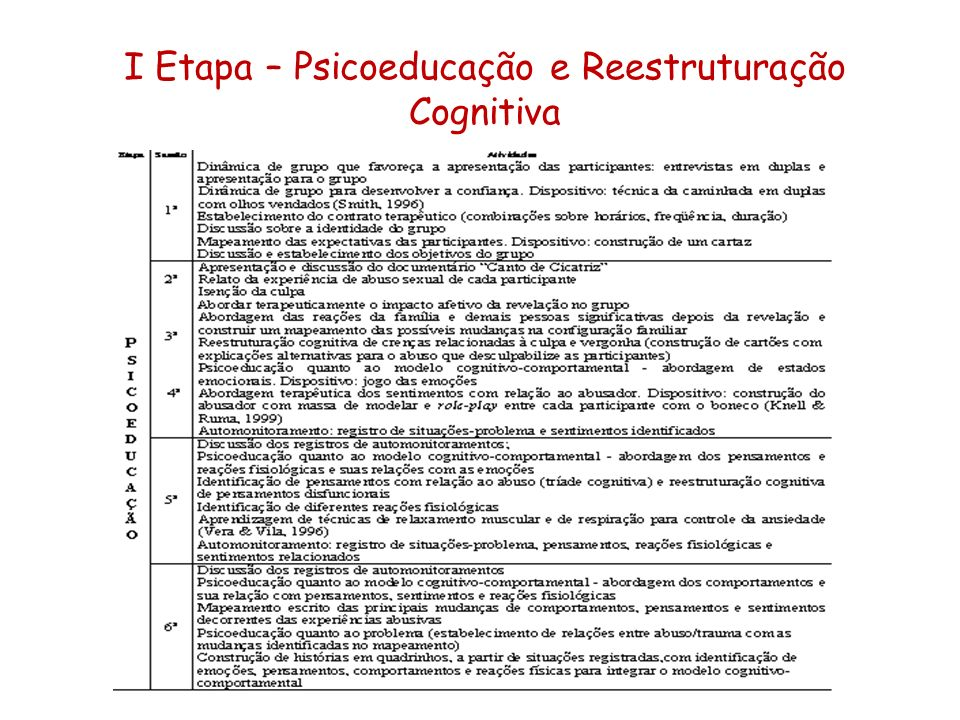 I Etapa – Psicoeducação e Reestruturação Cognitiva
